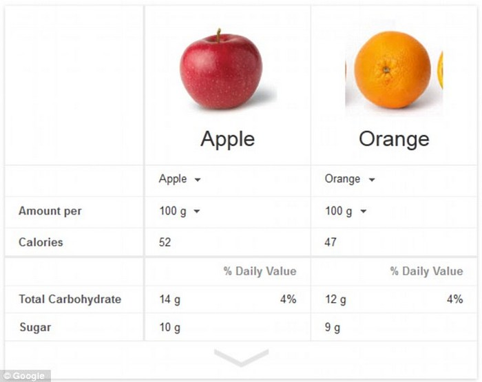 Apple vs orange nutritional chart